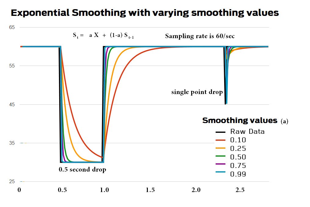 ExponentialSmoothing